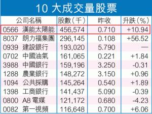 10大成交量股票 - 20130803 - 蘋果日報 - Google Chrome_2013-08-03_08-26-15