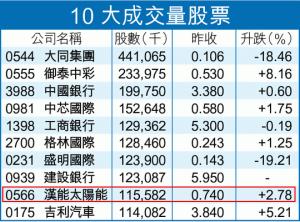 10大成交量股票 - 20130820 - 蘋果日報 - Google Chrome_2013-08-20_07-44-03