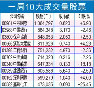 一周10大成交量股票 - 20130812 - 蘋果日報 - Google Chrome_2013-08-12_08-09-35