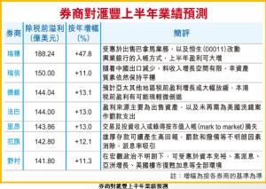 滙豐今放榜 12券商撑返紅底股 大行估稅前溢利增逾1成 - 香港經濟日報網站  20130805 - 要聞,金融 - Google Chrome_2013-08-05_17-08-30