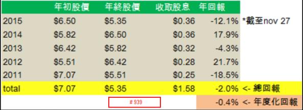 2016-01-01 17_45_07-流星投資手記_ 股息的迷思(五) - 完結篇