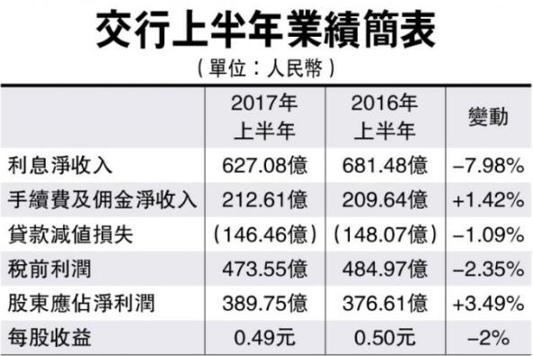 2017-08-25 07_24_43-交行冀擴大息差收入